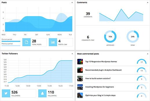 WordPress Analytics Dashboard